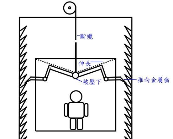 【图片】升降机的发展历史_价格_厂家-上海牛力液压图片
